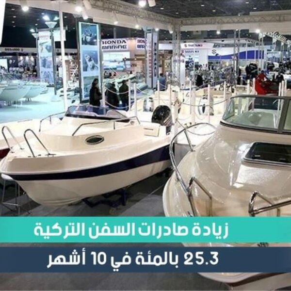 صادرات السفن واليخوت التركية تحقق زيادة 25.3 بالمئة في 10 أشهر